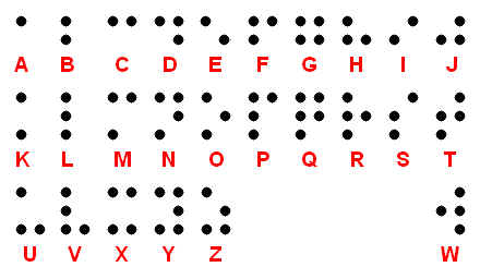 The Importance of Braille - Index Braille